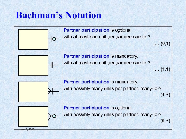 Bachman's Notation Partner participation is optional, with at most one unit per partner: one-to-?