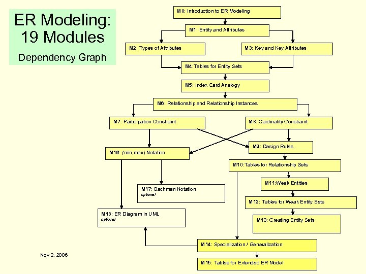 M 0: Introduction to ER Modeling: 19 Modules M 1: Entity and Attributes M