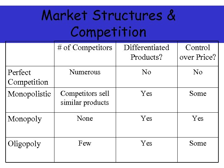 Market Structures & Competition # of Competitors Differentiated Products? Control over Price? Numerous No
