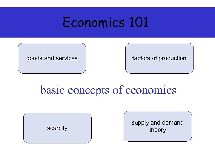 Economics 101 goods and services factors of production basic concepts of economics scarcity supply