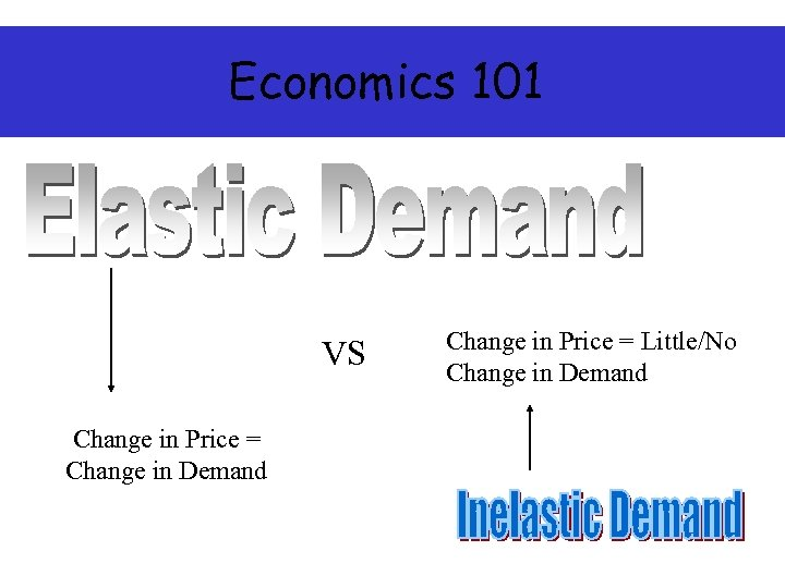 Economics 101 VS Change in Price = Change in Demand Change in Price =