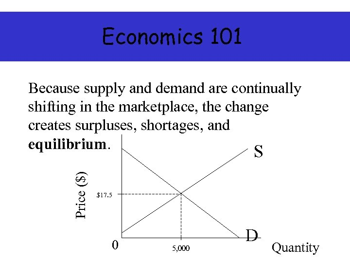 Economics 101 Price ($) Because supply and demand are continually shifting in the marketplace,