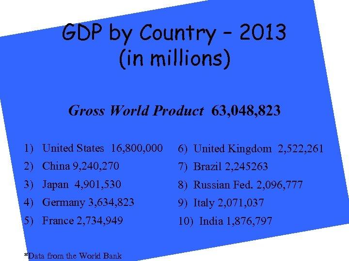 GDP by Country – 2013 (in millions) Gross World Product 63, 048, 823 1)
