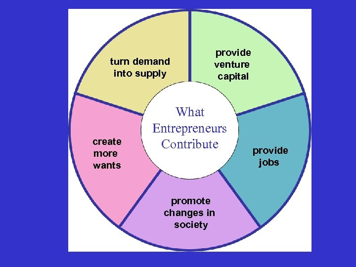 turn demand into supply create more wants provide venture capital What Entrepreneurs Contribute promote
