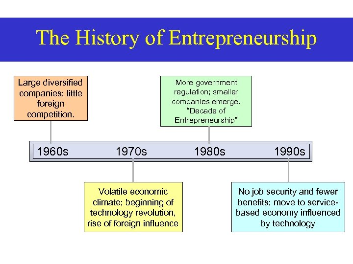The History of Entrepreneurship Large diversified companies; little foreign competition. 1960 s More government