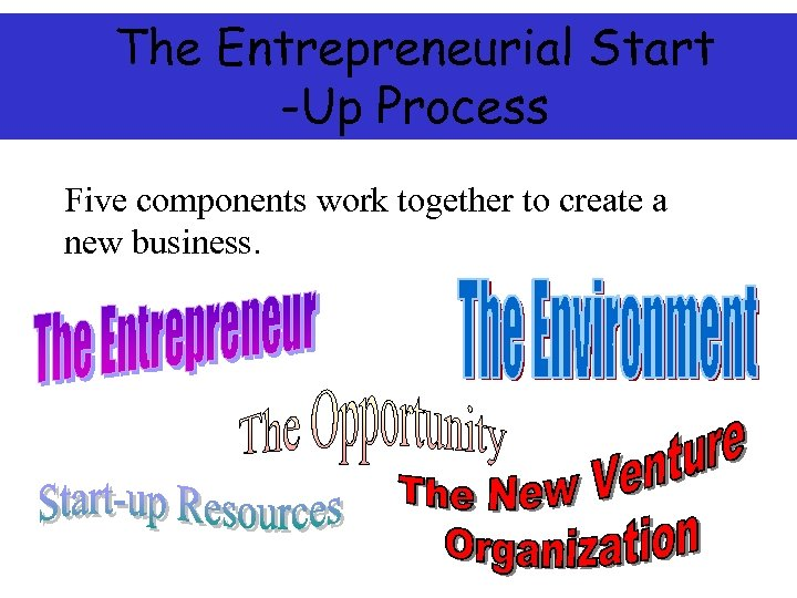 The Entrepreneurial Start -Up Process Five components work together to create a new business.