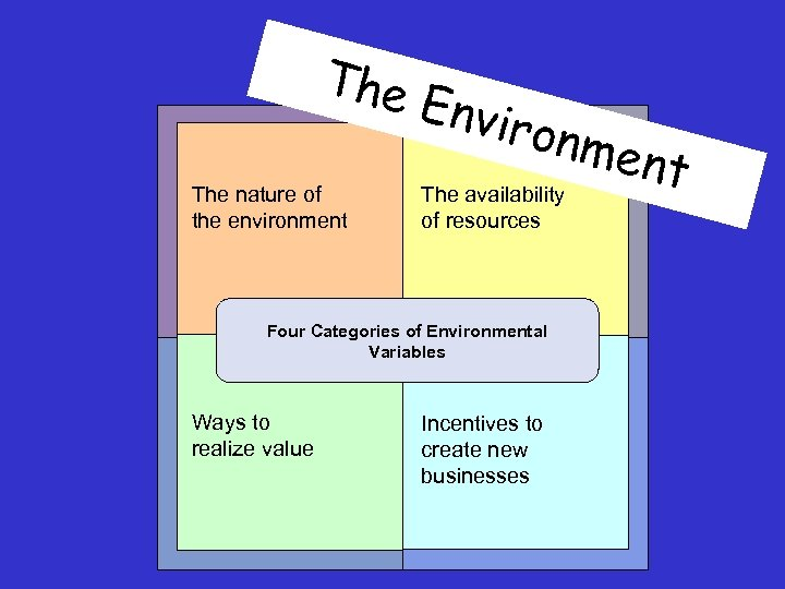 The nature of the environment Envir onme nt The availability of resources Four Categories