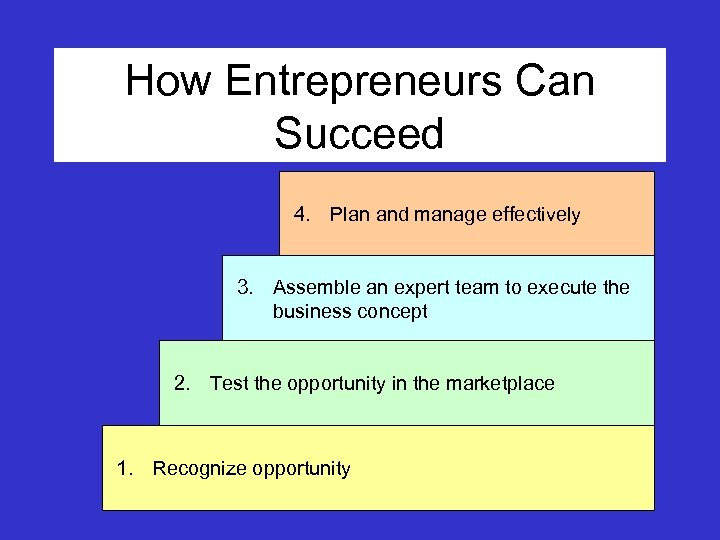 How Entrepreneurs Can Succeed 4. Plan and manage effectively 3. Assemble an expert team