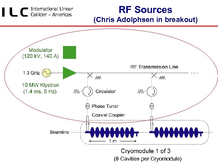 International Linear Collider – Americas RF Sources (Chris Adolphsen in breakout) • Developing RF
