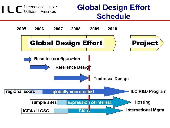 International Linear Collider – Americas 2005 2006 2007 Global Design Effort Schedule 2008 2009
