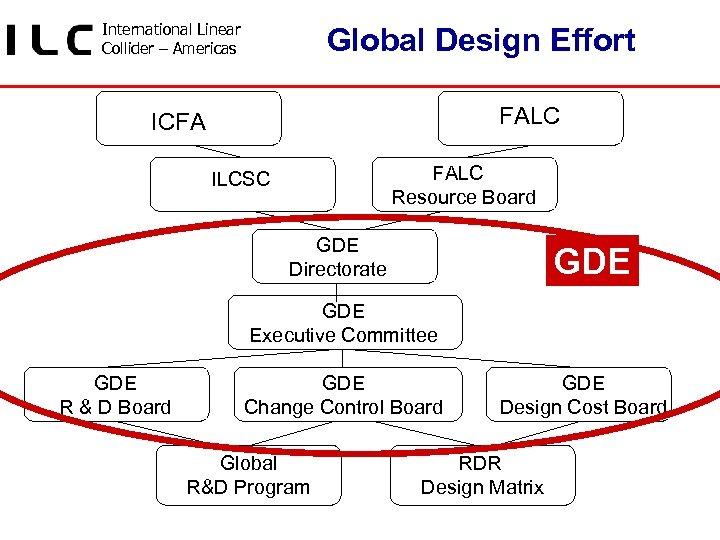 International Linear Collider – Americas Global Design Effort FALC ICFA FALC Resource Board ILCSC