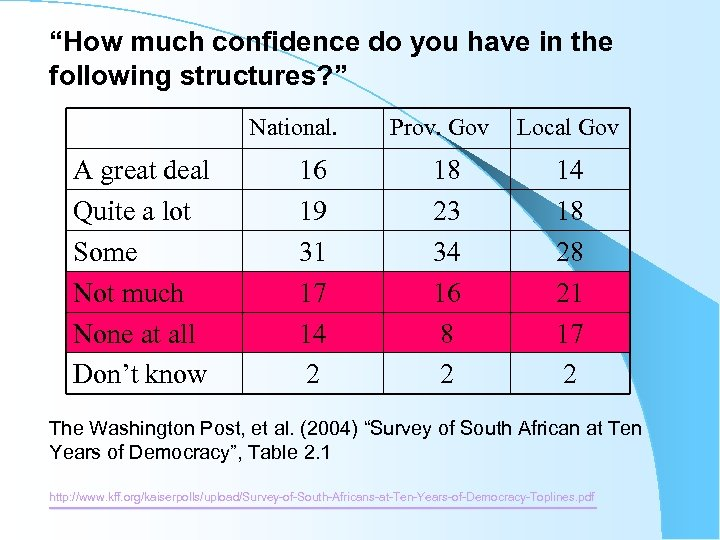 """""""How much confidence do you have in the following structures? """" National. A great"""