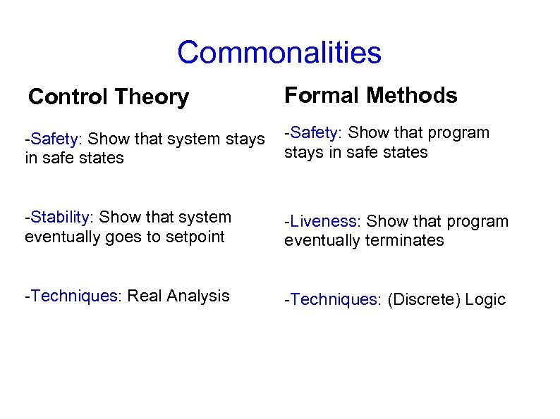 Commonalities Control Theory Formal Methods -Safety: Show that system stays in safe states -Safety: