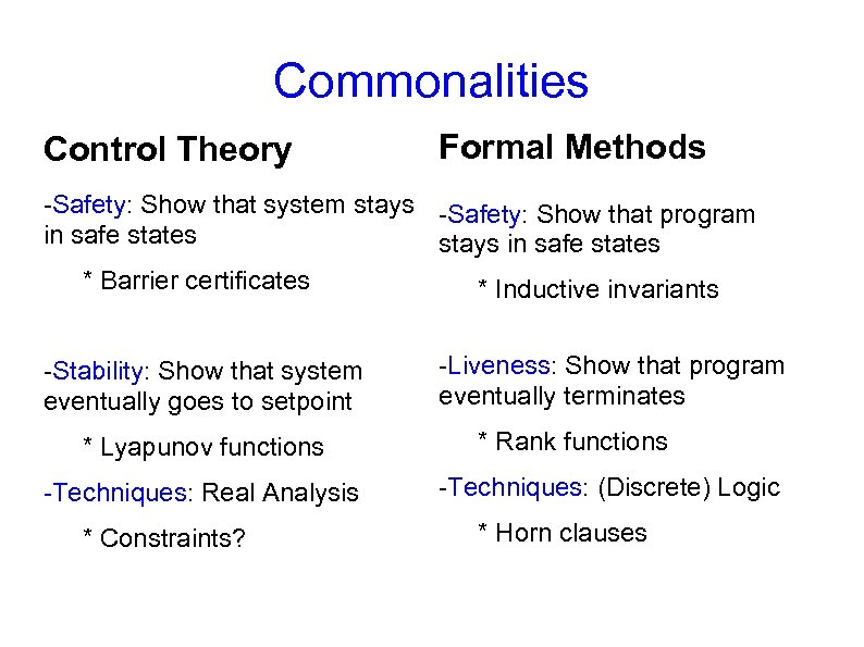 Commonalities Control Theory Formal Methods -Safety: Show that system stays -Safety: Show that program