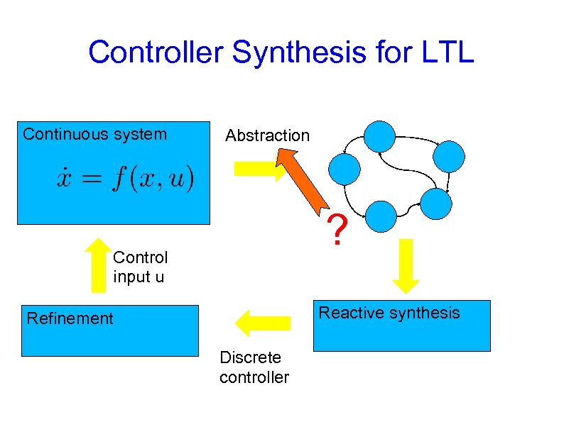 Controller Synthesis for LTL Continuous system Abstraction ? Control input u Reactive synthesis Refinement