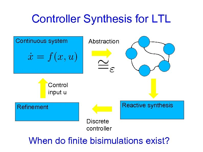 Controller Synthesis for LTL Continuous system Abstraction Control input u Reactive synthesis Refinement Discrete