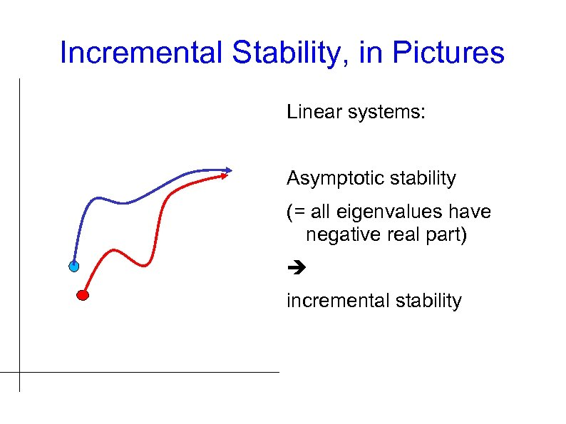 Incremental Stability, in Pictures Linear systems: Asymptotic stability (= all eigenvalues have negative real