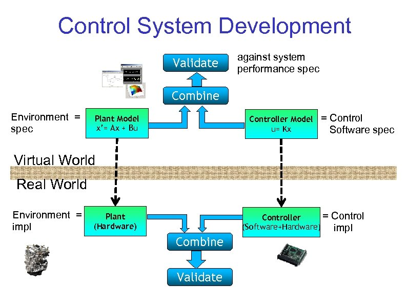 Control System Development Validate against system performance spec Combine Environment = spec Plant Model
