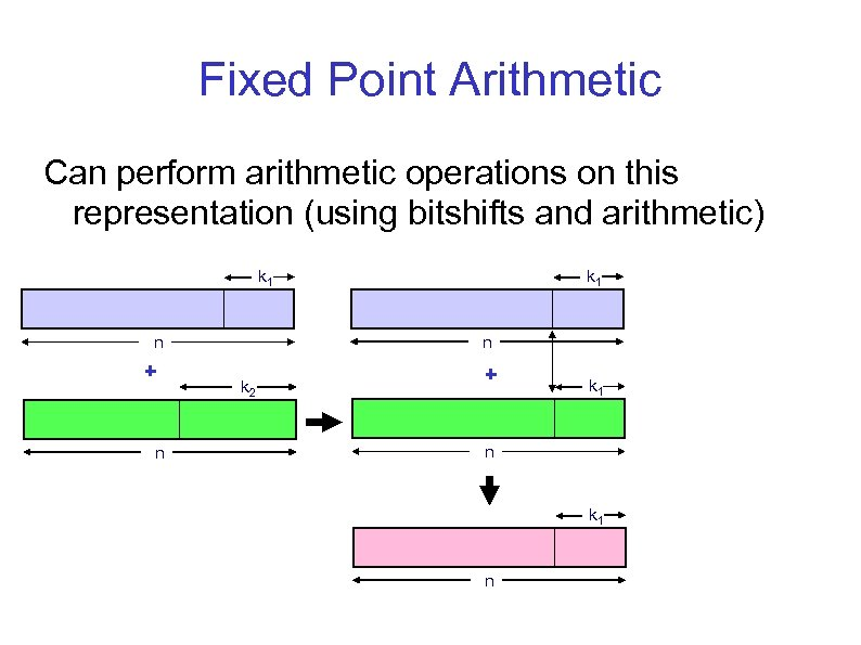 Fixed Point Arithmetic Can perform arithmetic operations on this representation (using bitshifts and arithmetic)