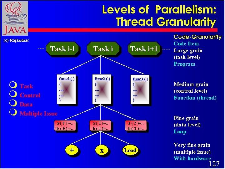 Levels of Parallelism: Thread Granularity (c) Rajkumar Task i-l m Task m Control m
