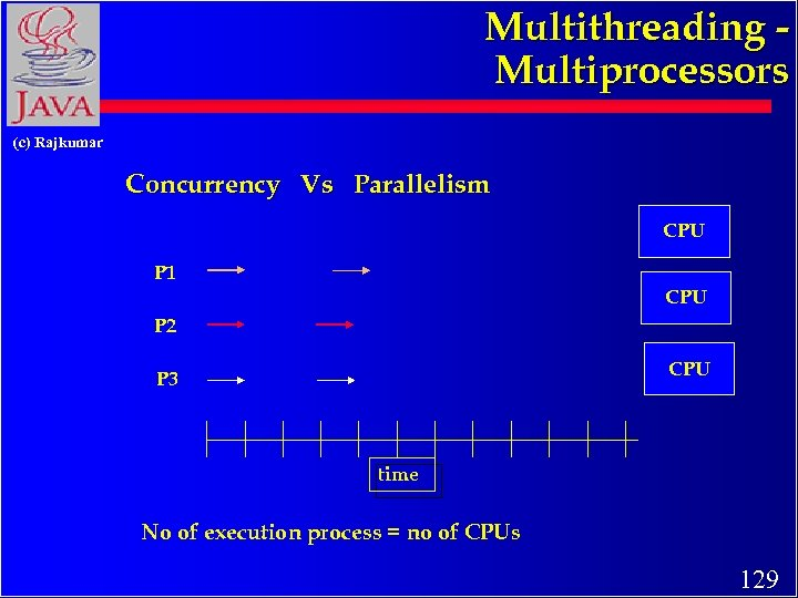 Multithreading Multiprocessors (c) Rajkumar Concurrency Vs Parallelism CPU P 1 CPU P 2 CPU