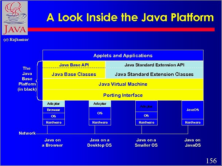 A Look Inside the Java Platform (c) Rajkumar Applets and Applications The Java Base