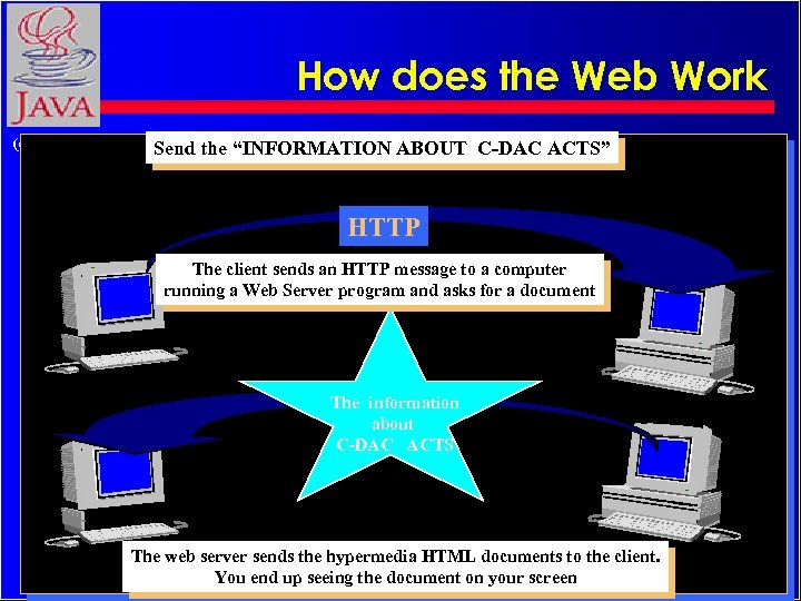 "How does the Web Work (c) Rajkumar Send the ""INFORMATION ABOUT C-DAC ACTS"" HTTP"