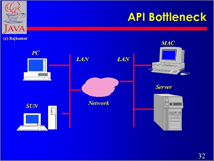 API Bottleneck (c) Rajkumar MAC PC LAN Server SUN Network 32