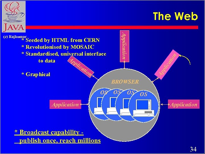 Ap pli * Seeded by HTML from CERN * Revolutionised by MOSAIC * Standardised,