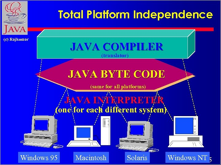 Total Platform Independence (c) Rajkumar JAVA COMPILER (translator) JAVA BYTE CODE (same for all