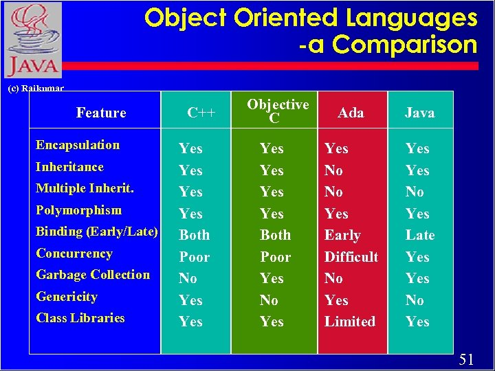 Object Oriented Languages -a Comparison (c) Rajkumar Feature Encapsulation Inheritance Multiple Inherit. Polymorphism Binding