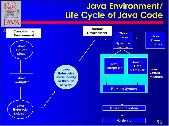 Java Environment/ Life Cycle of Java Code Runtime Environment (c) Rajkumar Compile-time Environment Bytecode