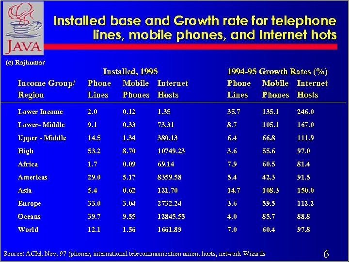 Installed base and Growth rate for telephone lines, mobile phones, and Internet hots (c)