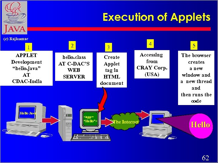 "Execution of Applets (c) Rajkumar 1 APPLET Development ""hello. java"" AT CDAC-India Hello Java"