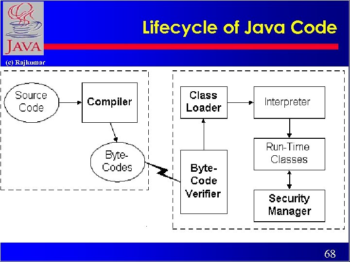 Lifecycle of Java Code (c) Rajkumar 68