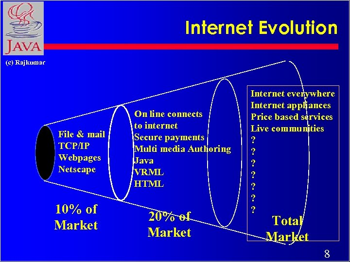 Internet Evolution (c) Rajkumar File & mail TCP/IP Webpages Netscape 10% of Market On