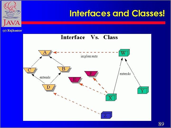 Interfaces and Classes! (c) Rajkumar 89