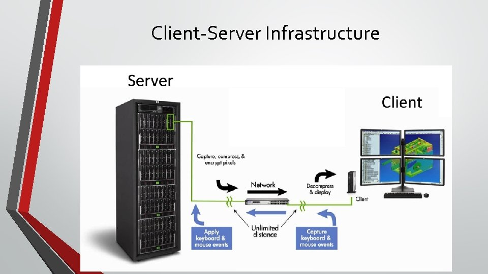 Client-Server Infrastructure