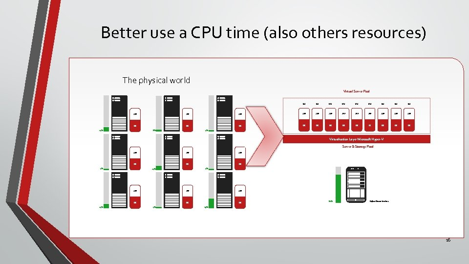 Better use a CPU time (also others resources) The physical world Virtual Server Pool
