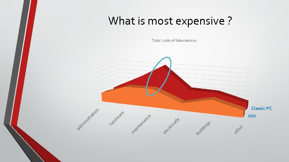 What is most expensive ?