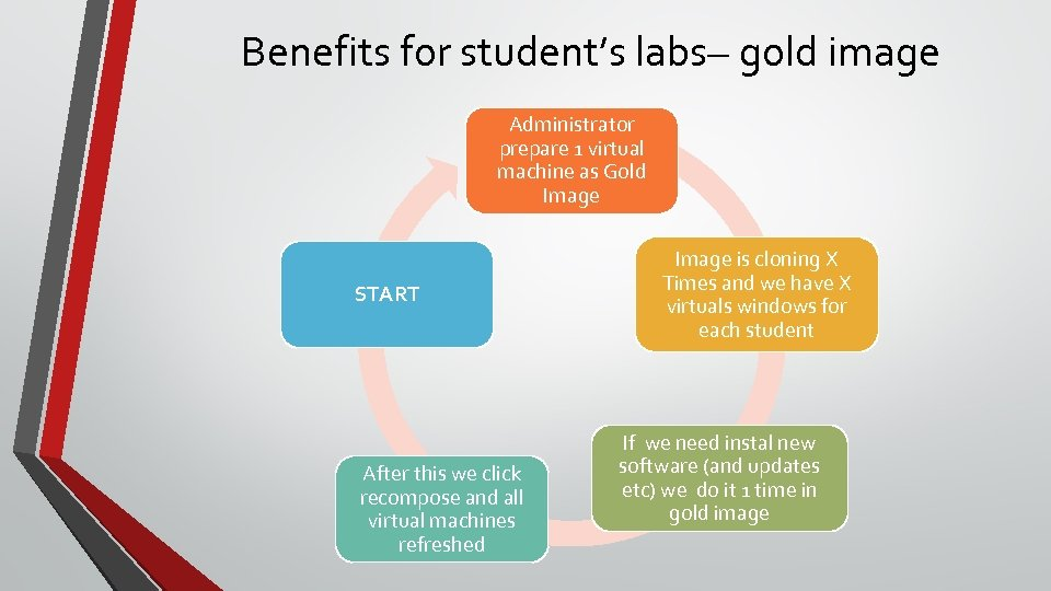 Benefits for student's labs– gold image Administrator prepare 1 virtual machine as Gold Image