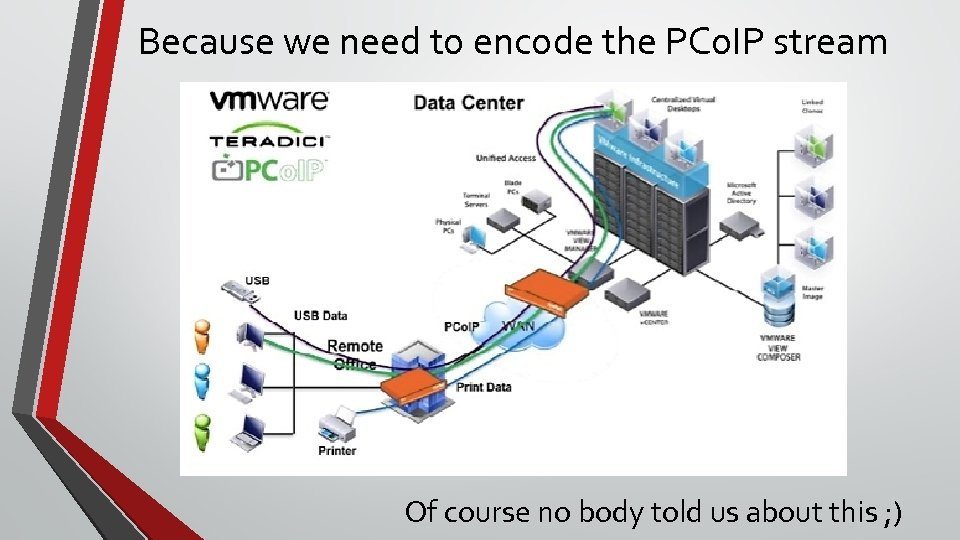 Because we need to encode the PCo. IP stream Of course no body told
