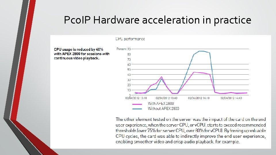 Pco. IP Hardware acceleration in practice