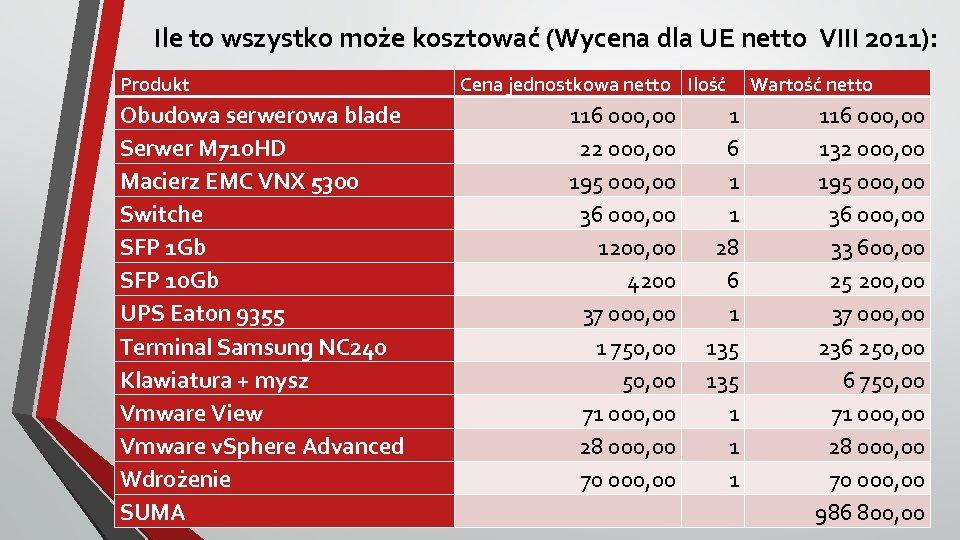 Ile to wszystko może kosztować (Wycena dla UE netto VIII 2011): Produkt Obudowa serwerowa
