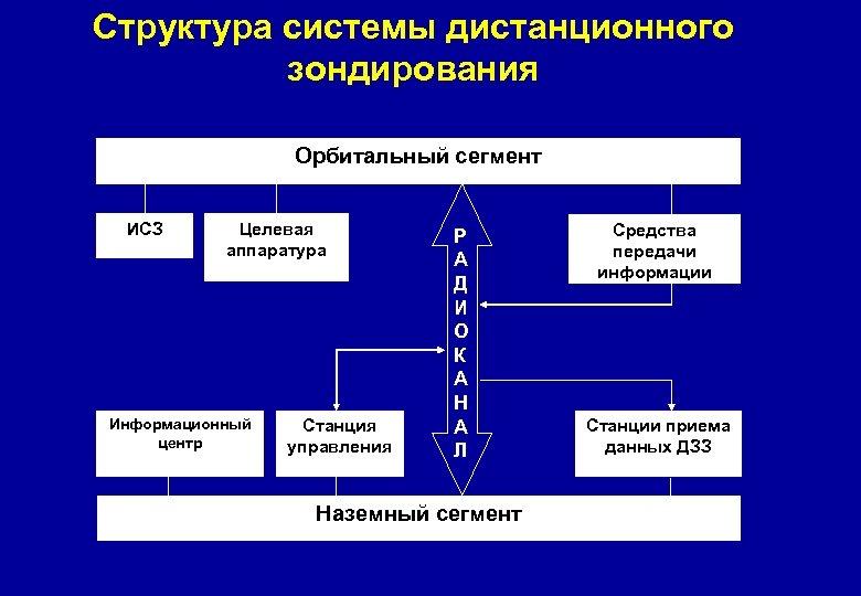 Структура системы дистанционного зондирования Орбитальный сегмент ИСЗ Целевая аппаратура Информационный центр Станция управления Р
