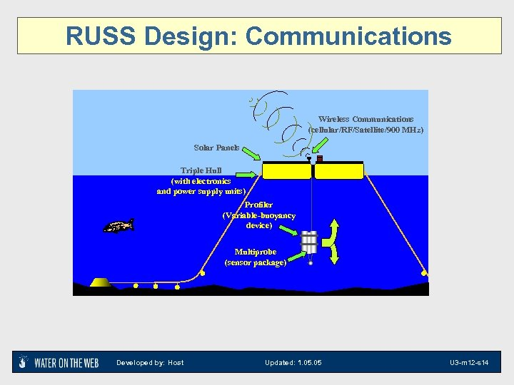 RUSS Design: Communications Wireless Communications (cellular/RF/Satellite/900 MHz) Solar Panels Triple Hull (with electronics and
