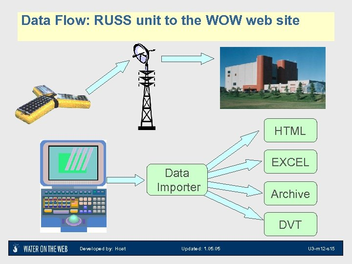 Data Flow: RUSS unit to the WOW web site HTML Data Importer EXCEL Archive