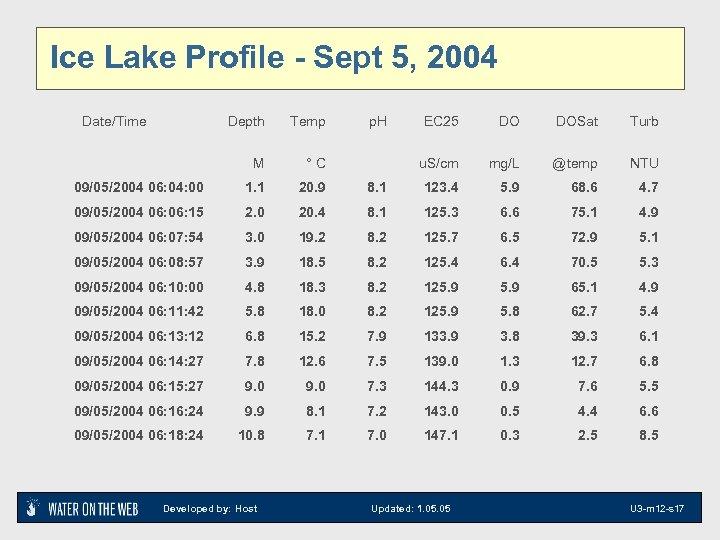 Ice Lake Profile - Sept 5, 2004 Date/Time Depth Temp M °C 09/05/2004 06: