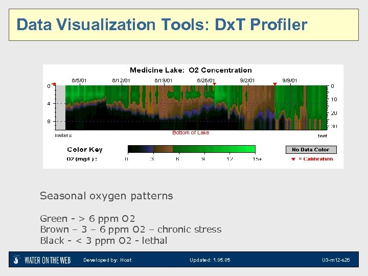 Data Visualization Tools: Dx. T Profiler 2 D visualizations: Temperature by Depth and Time