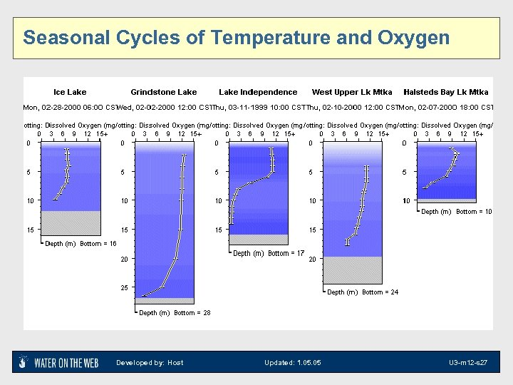 Seasonal Cycles of Temperature and Oxygen Developed by: Host Updated: 1. 05 U 3